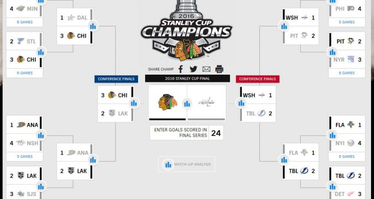NHL Playoffs 2016 – Runde Eins – Teil Drei